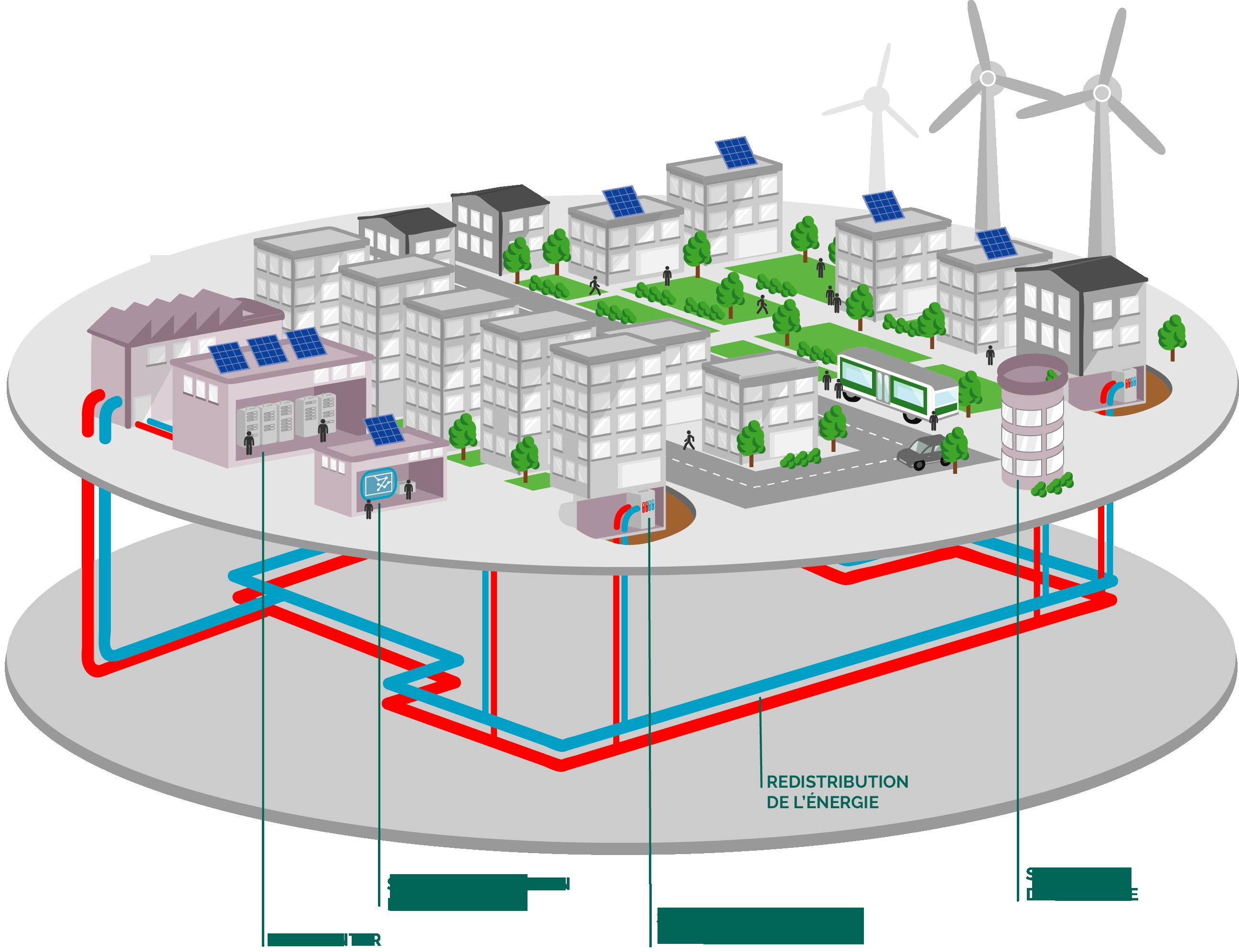 Système de redistribution de l'énergie des data centers